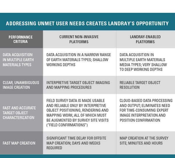 LandRay Technology   Investment Case